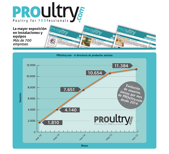 PROultry-unique-users-statistics-evolution