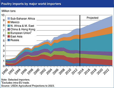 world-poultry-imports